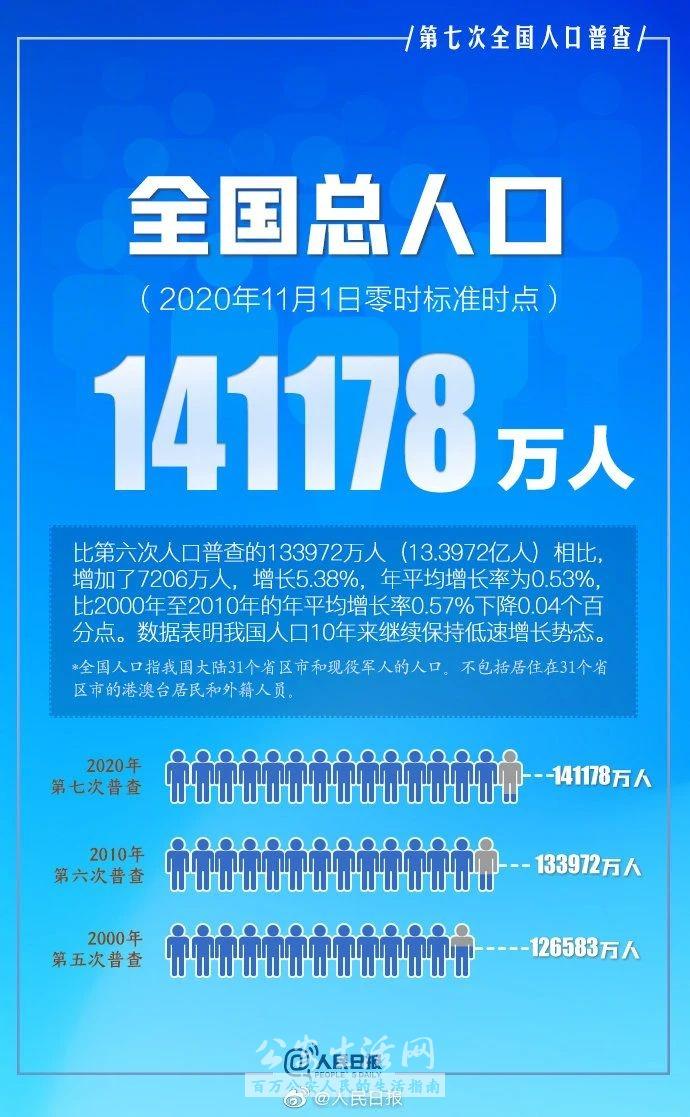 最新数据!全国人口共14.1178亿人